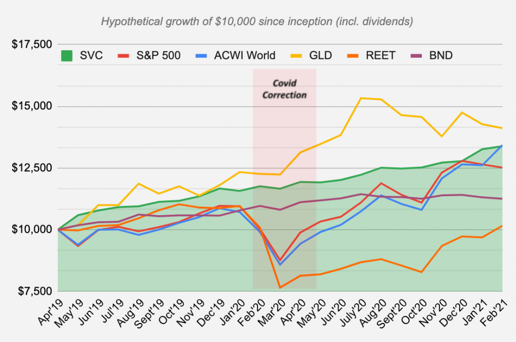 Whisky Investment Performance Graph
